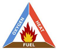 Fire Triangle, Oxygen, Heat, Fuel